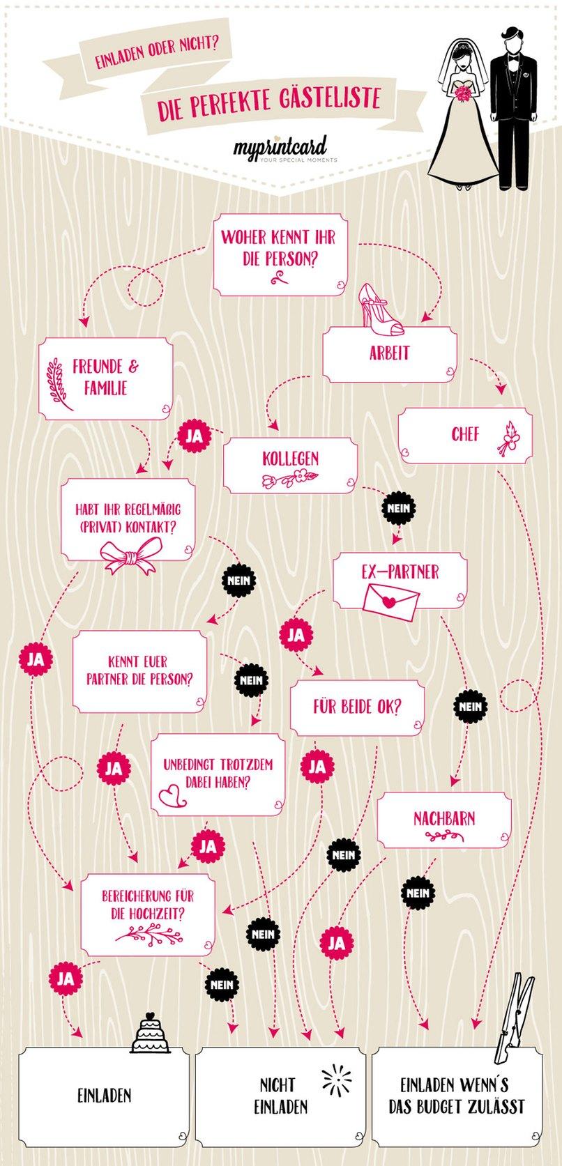 Mit der Infografik von myprintcard zur perfekten Gästeliste